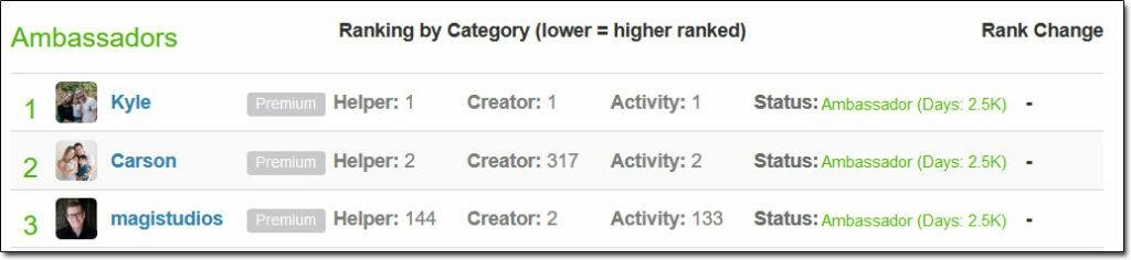 Wealthy Affiliate Ranks